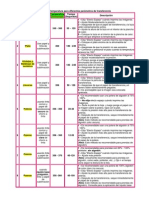 Cuadro Referencial Temperaturas y Tiempos v2 fahrenheit.pdf