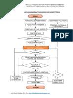 Format Contoh Formulir Evaluasi Penyelenggaraan Pelatihan Pdf
