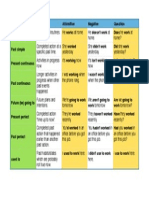 Verb Structures - Tenses