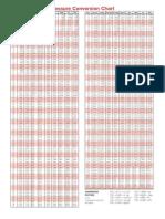 convertir preciones a diferentes sistemas de unidades.pdf