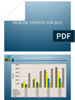 Palm Oil Statistic for 2012