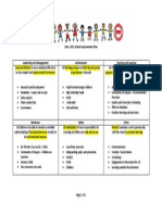 SIP 2014-2015 Overview