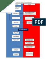 PT Works Flow Chart