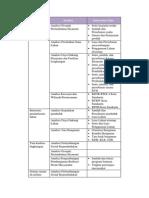 Tabel Kebutuhan Data Pedoman Rtbl