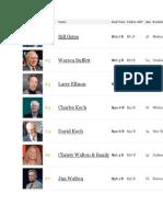400 richest americans 2014.pdf