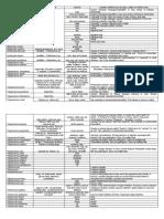 Protozoology table