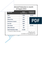 India's Mineral Production in month of August 2014