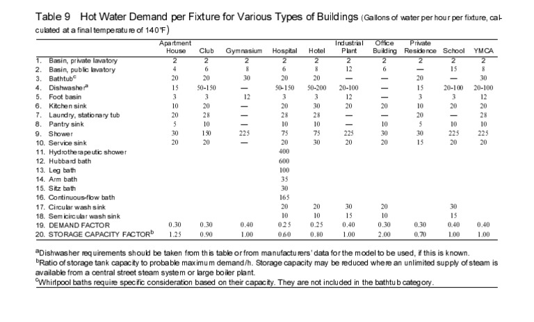 Ashrae Table9 Hot Water Demand Cafeteria Dormitory