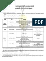 Plano de manutenção preventiva para talhas manuais.pdf