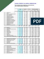 puntajes villarreal 2008 minimos.pdf