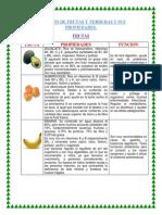 RELACION DE FRUTAS Y VERDURAS Y SUS PROPIEDADES TRABAJO PREPA.docx