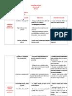 Tabel Obiective Si Itemi