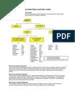 Classification of Fibers.