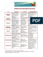Cuadro Comparativo Inteligencias Múltiples.doc