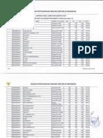 Hasil Test Sesi 13 CAT CPNSD Kab Dompu Sabtu, 25 Okt 2014