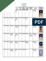 Pakistan Army Martyrs ― 2005 Earthquake