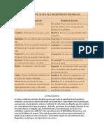 CARACTERÍSTICAS DE LOS 2 HEMISFERIOS CEREBRALES fabiola.docx