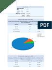 Resultados cuestionario Autoevaluación sobre competencia  digital para el proyecto escuela TIC 2.0
