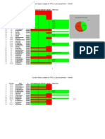 Current Status Update of FTFLs (Job Placement)