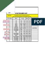 API 600 Trim Number Chart