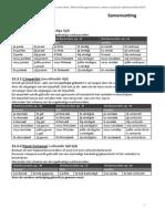 Samenvatting-Werkwoorden.pdf