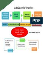 Modelos de Desarrollo y Modelos de desarrollo venezolano.pptx