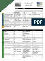 PMP Formulas v4.pdf