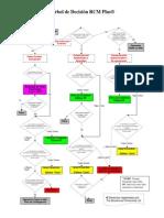 TWPL - Arbol RCM_Ed.2006.pdf