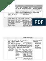 Análisis Comparativo de Las Metodologías de Riesgos SGSI