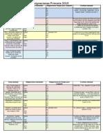 Asignaciones primarias 2010