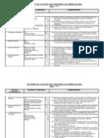 Sistema de Costeo por Ordenes de Fabricación