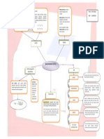 Mind Map Instumentasi Kimia