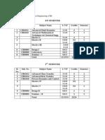 2-Yr M.tech. in Chemical Engineering (CH) 1ST SEMESTER Sl. Sub.