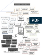 Masalah Pembelajaran (Alat-Alat Pengurusan Grafik)