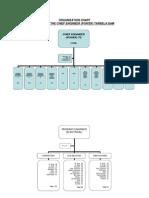 Organization Chart Revised