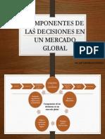 Componentes de Las Decisiones en Un Mercado Global Mind Map