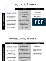 Hobbes Locke Rousseau