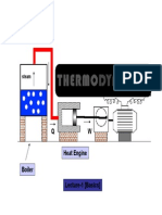 Thermodynamics All