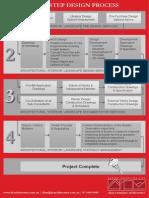 Our 4 Step Design Process