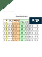 Standard for BFV