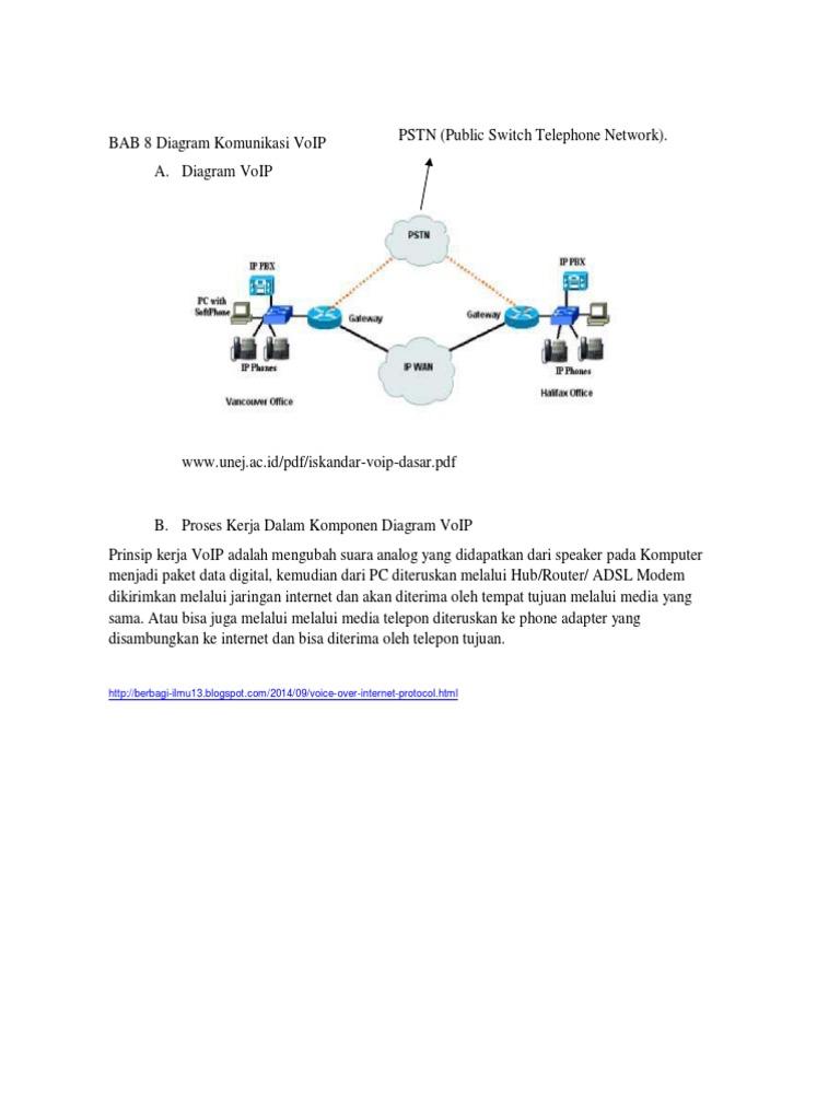 Diagram komunikasi voip ccuart Choice Image