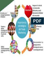 Importancia estratégica del Trade Mkt