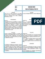 Cuadro Comparativo del derecho romano y el guatemalteco