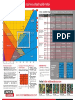 Diagram StSt Weldmetal