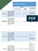 Ecuaciones de Maxwell (Tabla)