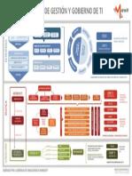 Modelo Integrado Gestión y Gobierno TI