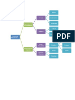Diagrama de Procesos 2003