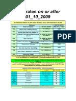 TDS Rate Slab on or After 01.10.09