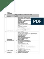 FM Phase 2 Companies Detail