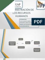Administración de Los Recursos Humanos OK
